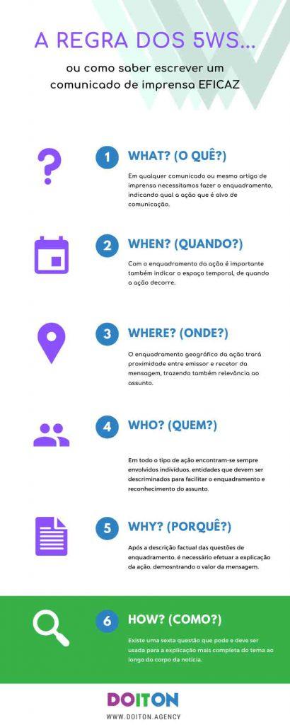 Infografia Do It On: A regra dos 5 Ws